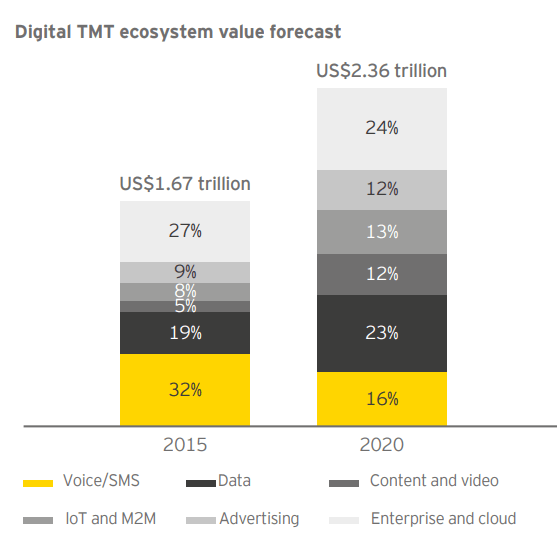 Growing Trends At Telecom Industry 2020