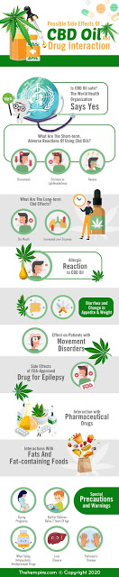 CBD: Effective Doses And Side Effects To Consider